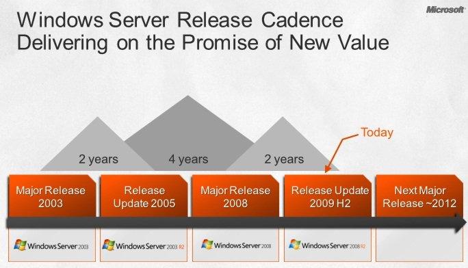 Windows Server Roadmap